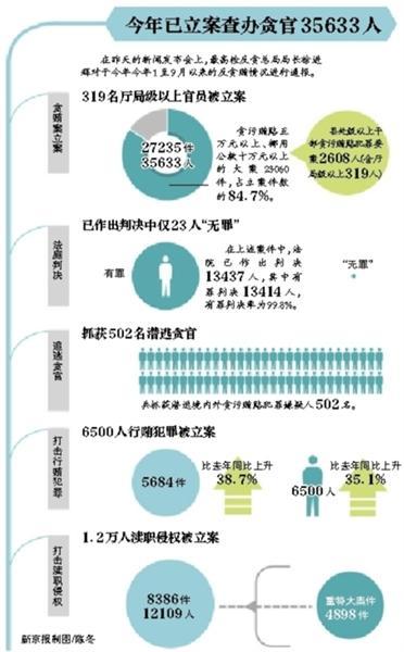 发改委落马官员家藏2亿现金 系煤炭司原副司长