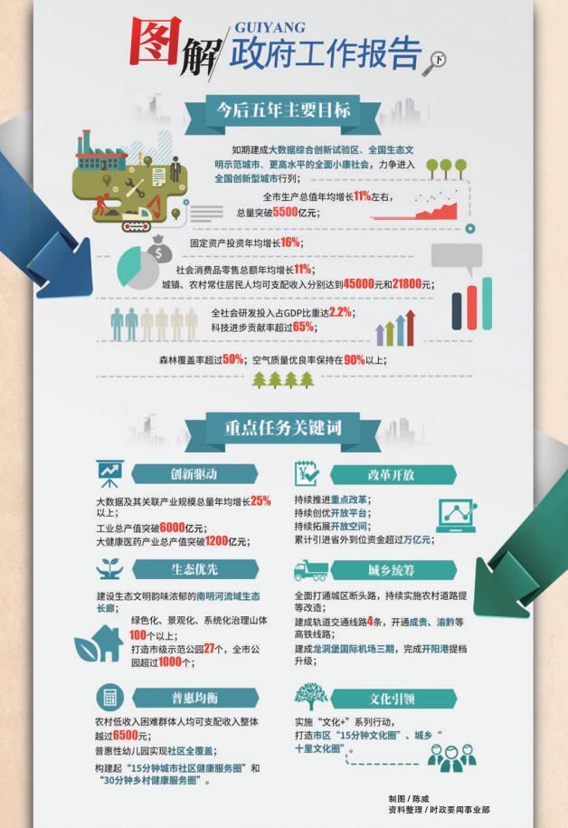 【图解】贵阳市两会政府工作报告:今后五年主