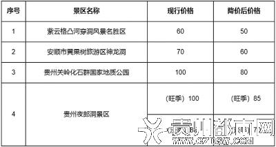 降价景区包括紫云格凸河穿洞风景名胜区,贵州夜郎洞景区,安顺市
