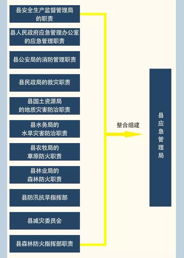 2月27日,习水县应急管理局正式揭牌成立,标志着习水县已全面完成37个机构新组建和机构名称变更部门(单位)挂牌工作。  新组建的县应急管理局职责如下:    据了解,自2月12日习水县召开机构改革动员暨县直部门班子集体谈话会、《中共习水县委、习水县人民政府关于习水县机构改革的实施意见》出炉,吹响我全县机构改革号角以来,该县成立了机构改革组织实施专项协调小组,由县领导牵头负责,按照分工,抓好分管部门改革组织实施。同时涉改部门(单位)高度重视,迅速行动,通过召开党组党委(扩大)会、办公会、干部大会、专题会等多