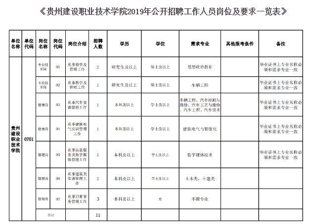 贵州建设职业技术学院招聘11人部分职位本科可报