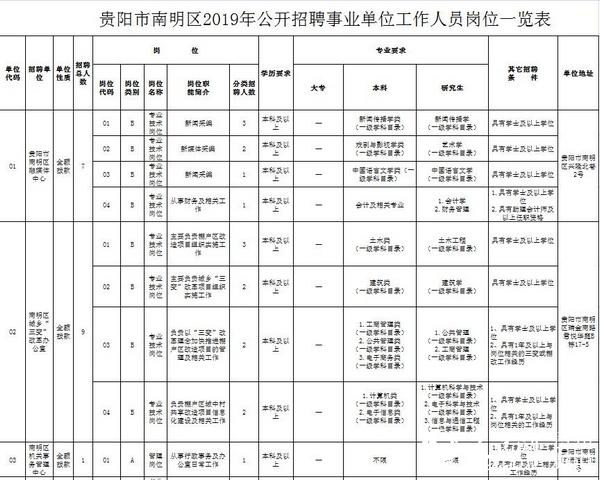 贵阳市南明区16家事业单位将公开