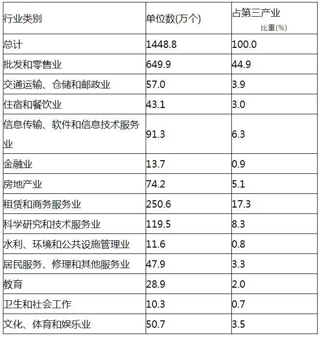 第四次經濟普查顯示中國第三產業規模擴大結構優化