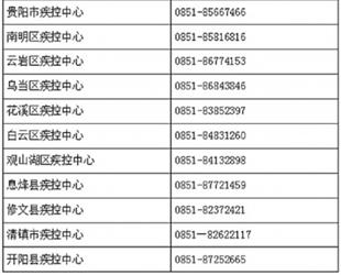 贵阳市区县疾控中心24小时值班电话